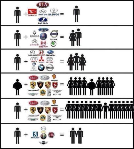 esteriotipo de marcas automóveis