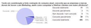 96% diz que sim, em especial no contexto de mercado atual.