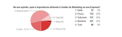 Importância da Gestão de MArketing para os Gestores Portugueses