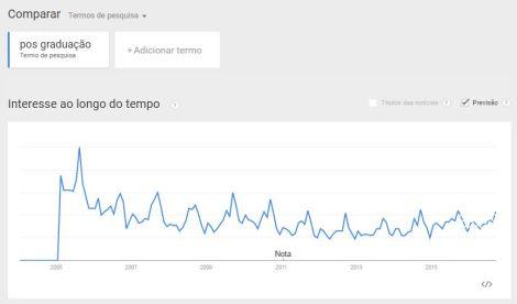 Google Trends e a pos graduação